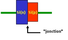 Diode à semi-conducteur: jonction