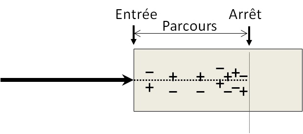 Stopping power et parcours