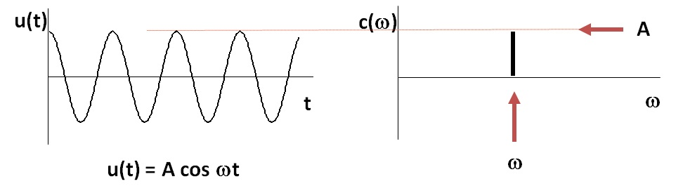 Transformée de Fourier d'un cosinus simple